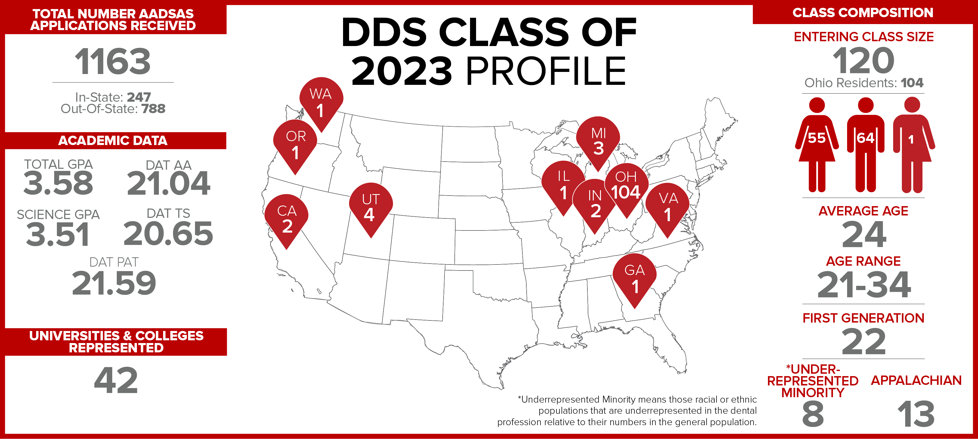 The Ohio State University College of Dentistry DDS Class of 2023 Profile